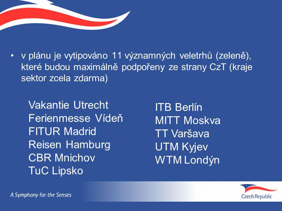 v plánu je vytipováno 11 významných veletrhů (zeleně), které budou maximálně podpořeny ze strany CzT (kraje sektor zcela zdarma) Vakantie Utrecht Feri