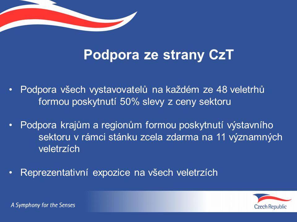 Podpora ze strany CzT Podpora všech vystavovatelů na každém ze 48 veletrhů formou poskytnutí 50% slevy z ceny sektoru Podpora krajům a regionům formou