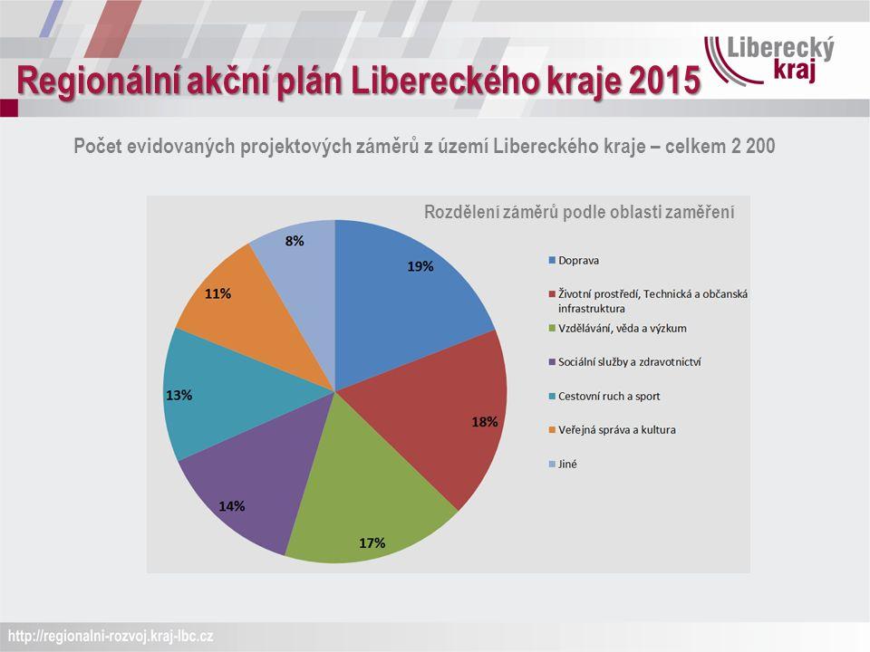 Regionální akční plán Libereckého kraje 2015 Počet evidovaných projektových záměrů z území Libereckého kraje – celkem 2 200 Rozdělení záměrů podle oblasti zaměření