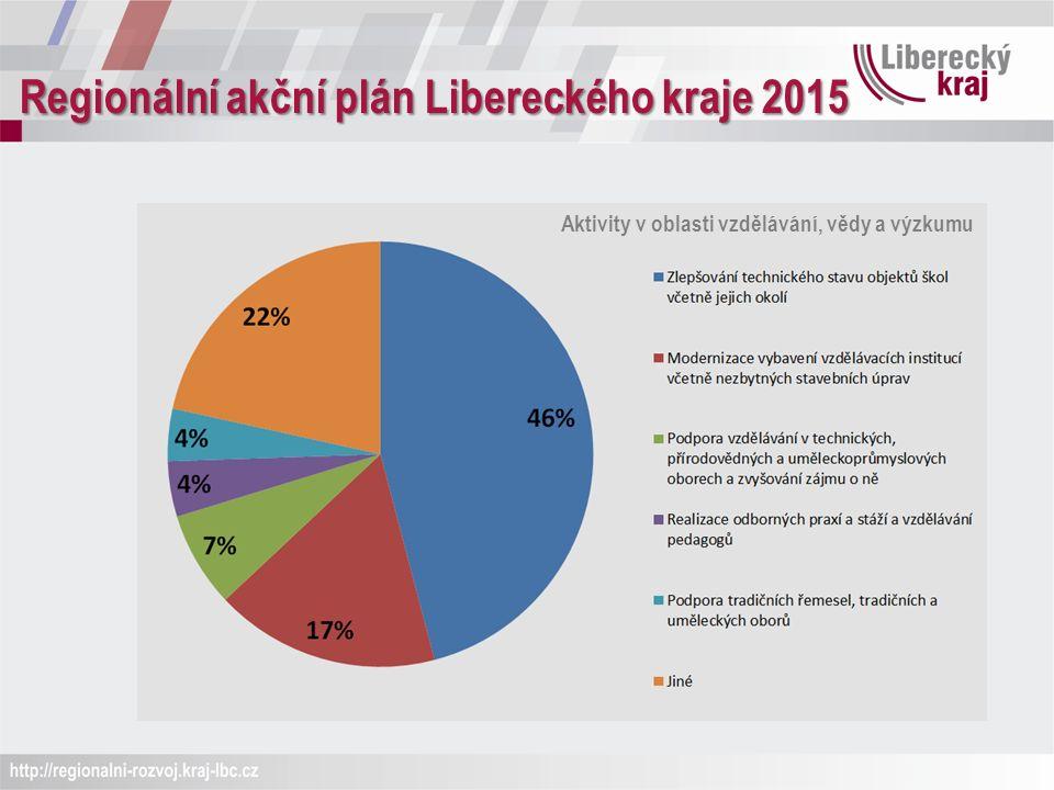 Regionální akční plán Libereckého kraje 2015 Aktivity v oblasti vzdělávání, vědy a výzkumu