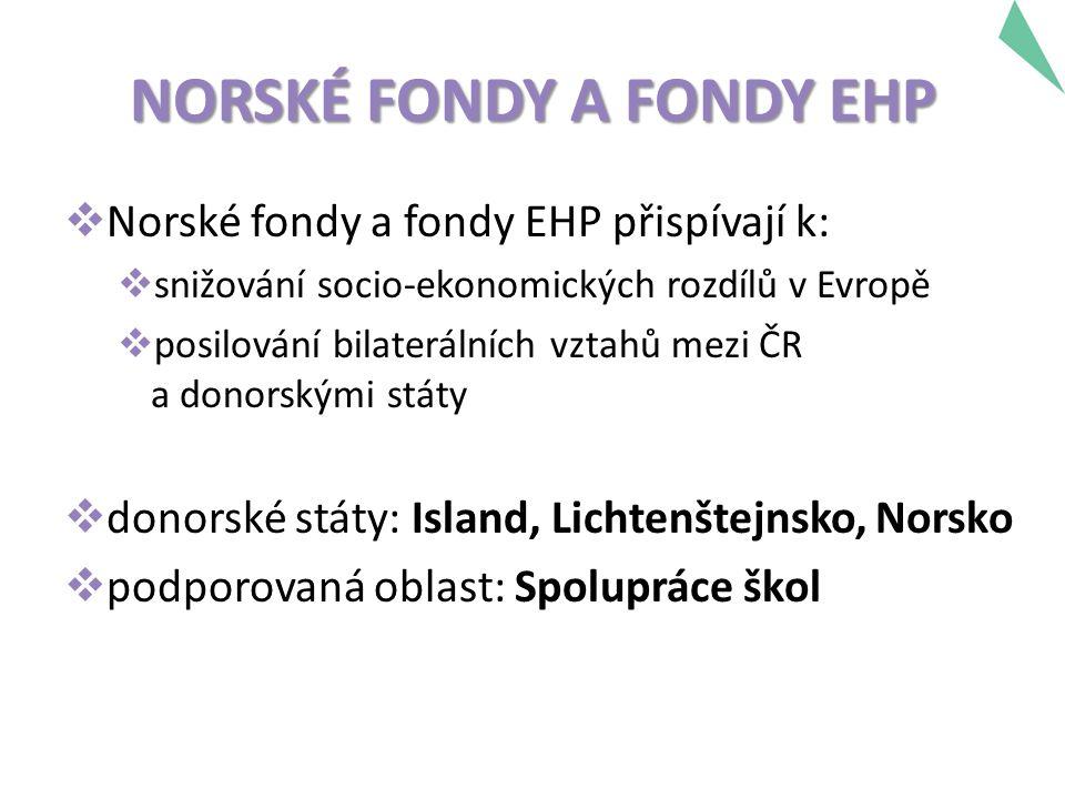 NORSKÉ FONDY A FONDY EHP  Norské fondy a fondy EHP přispívají k:  snižování socio-ekonomických rozdílů v Evropě  posilování bilaterálních vztahů mezi ČR a donorskými státy  donorské státy: Island, Lichtenštejnsko, Norsko  podporovaná oblast: Spolupráce škol