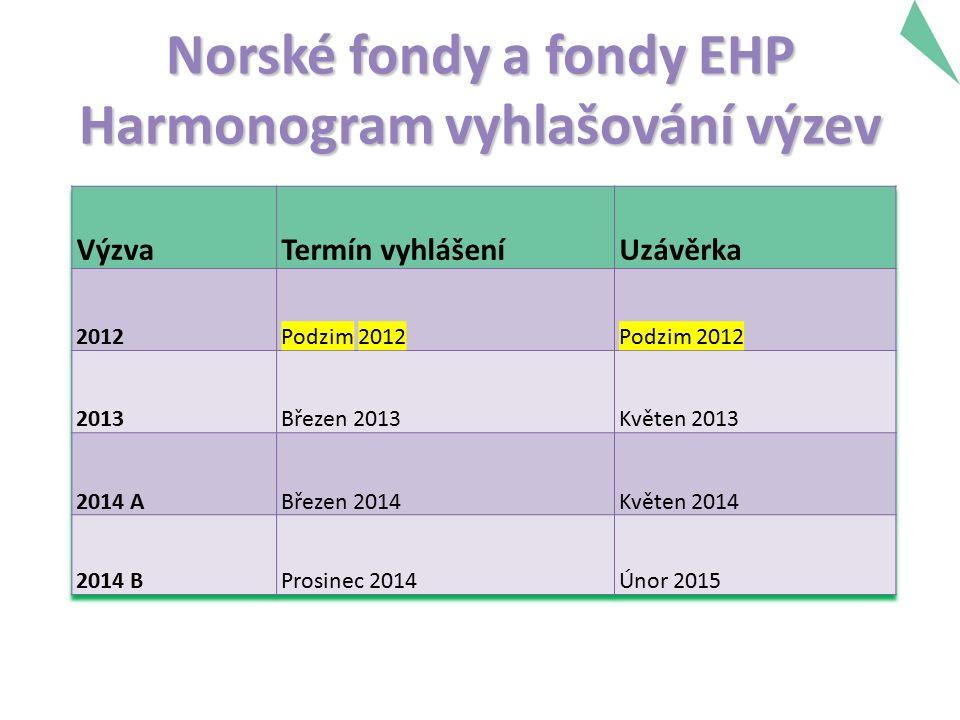 Norské fondy a fondy EHP Harmonogram vyhlašování výzev