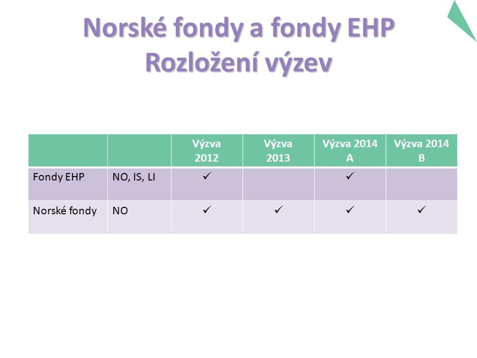 Norské fondy a fondy EHP Rozložení výzev Výzva 2012 Výzva 2013 Výzva 2014 A Výzva 2014 B Fondy EHPNO, IS, LI Norské fondyNO