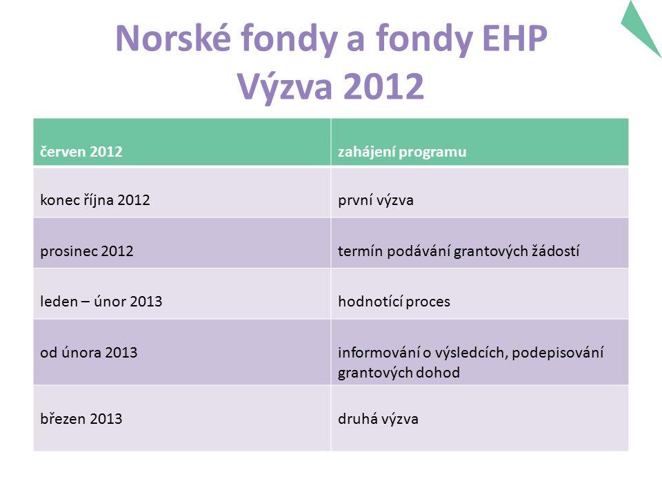 Norské fondy a fondy EHP Výzva 2012 červen 2012zahájení programu konec října 2012první výzva prosinec 2012termín podávání grantových žádostí leden – únor 2013hodnotící proces od února 2013informování o výsledcích, podepisování grantových dohod březen 2013druhá výzva