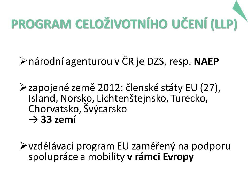 PROGRAM CELOŽIVOTNÍHO UČENÍ (LLP)  národní agenturou v ČR je DZS, resp.