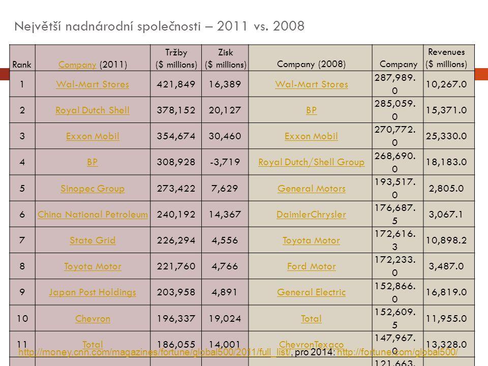 Největší nadnárodní společnosti – 2011 vs.