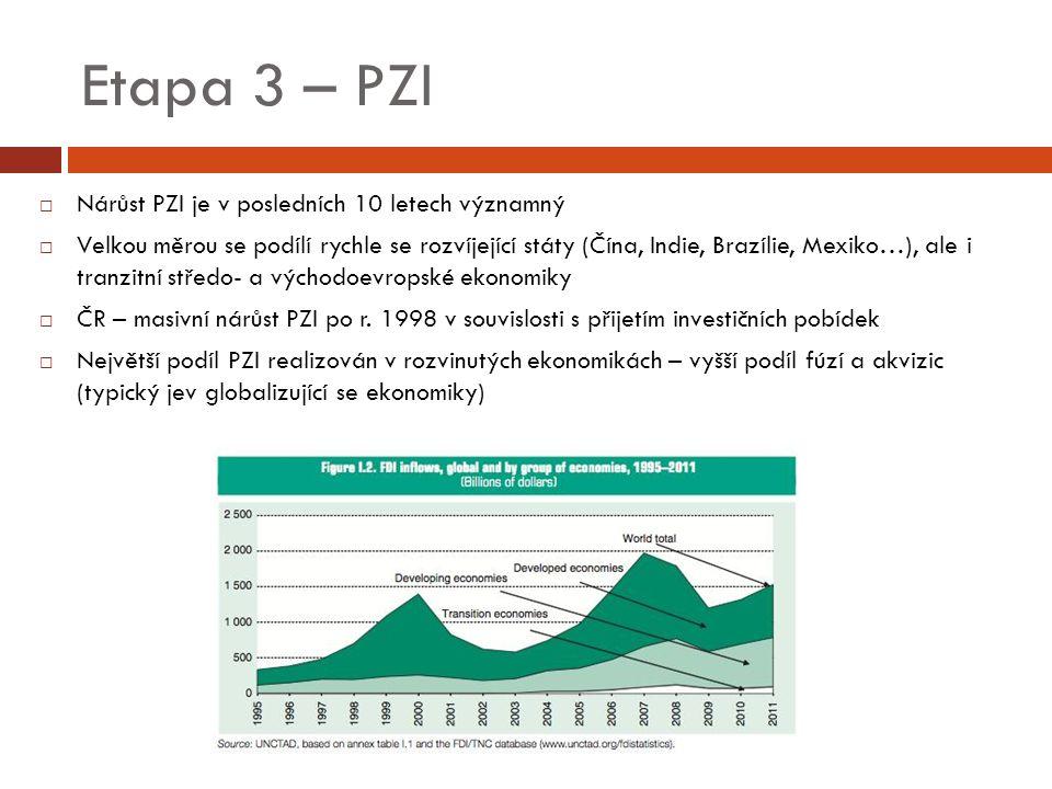 Etapa 3 – PZI  Nárůst PZI je v posledních 10 letech významný  Velkou měrou se podílí rychle se rozvíjející státy (Čína, Indie, Brazílie, Mexiko…), ale i tranzitní středo- a východoevropské ekonomiky  ČR – masivní nárůst PZI po r.