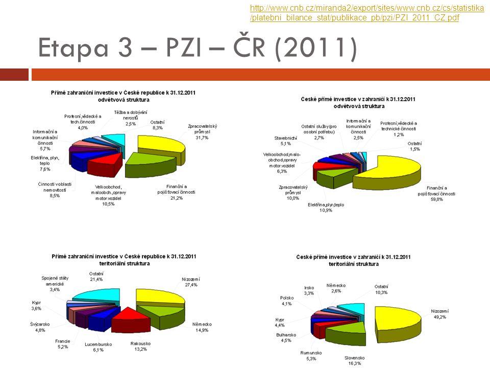Etapa 3 – PZI – ČR (2011) http://www.cnb.cz/miranda2/export/sites/www.cnb.cz/cs/statistika /platebni_bilance_stat/publikace_pb/pzi/PZI_2011_CZ.pdf