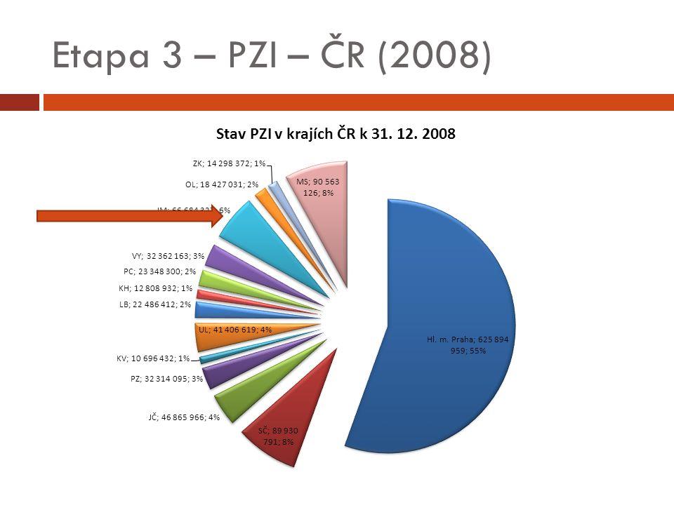 Etapa 3 – PZI – ČR (2008)
