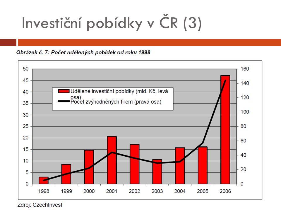 Investiční pobídky v ČR (3)