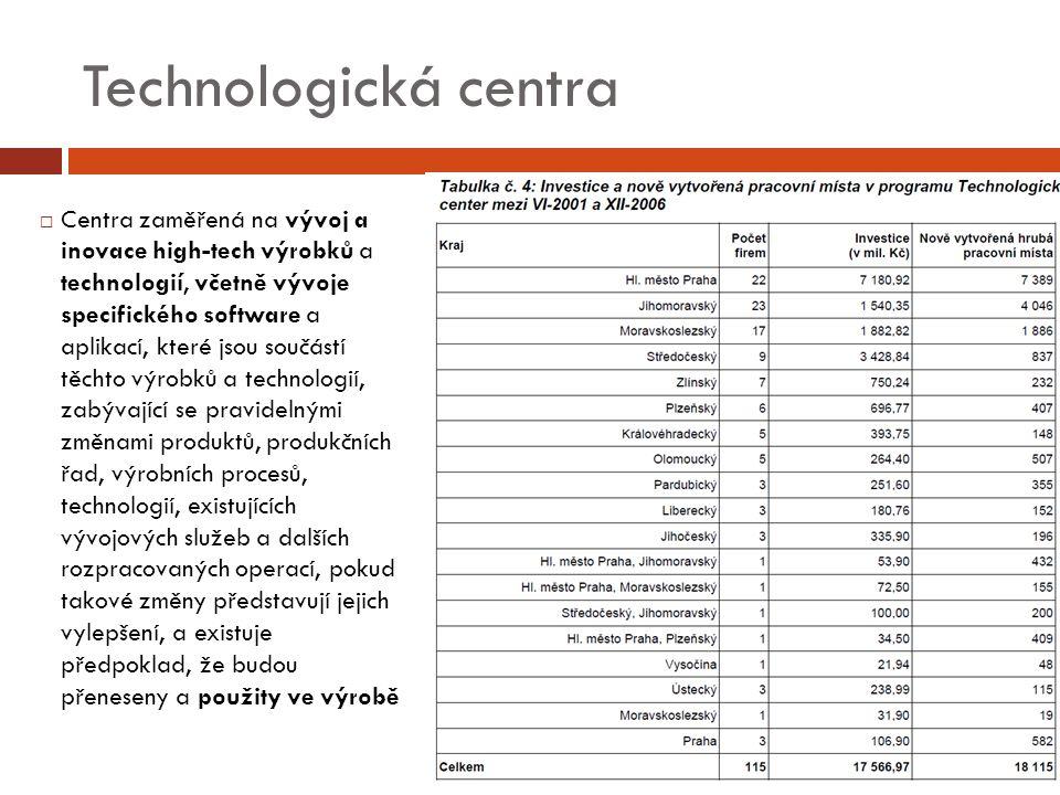 Technologická centra  Centra zaměřená na vývoj a inovace high-tech výrobků a technologií, včetně vývoje specifického software a aplikací, které jsou součástí těchto výrobků a technologií, zabývající se pravidelnými změnami produktů, produkčních řad, výrobních procesů, technologií, existujících vývojových služeb a dalších rozpracovaných operací, pokud takové změny představují jejich vylepšení, a existuje předpoklad, že budou přeneseny a použity ve výrobě