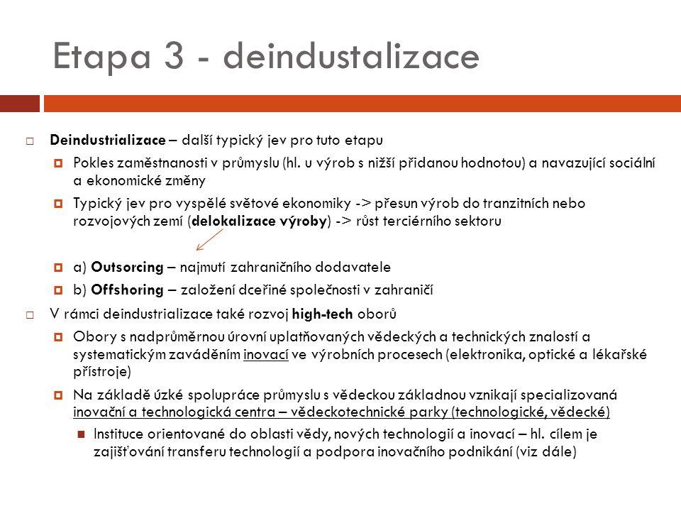 Etapa 3 - deindustalizace  Deindustrializace – další typický jev pro tuto etapu  Pokles zaměstnanosti v průmyslu (hl.