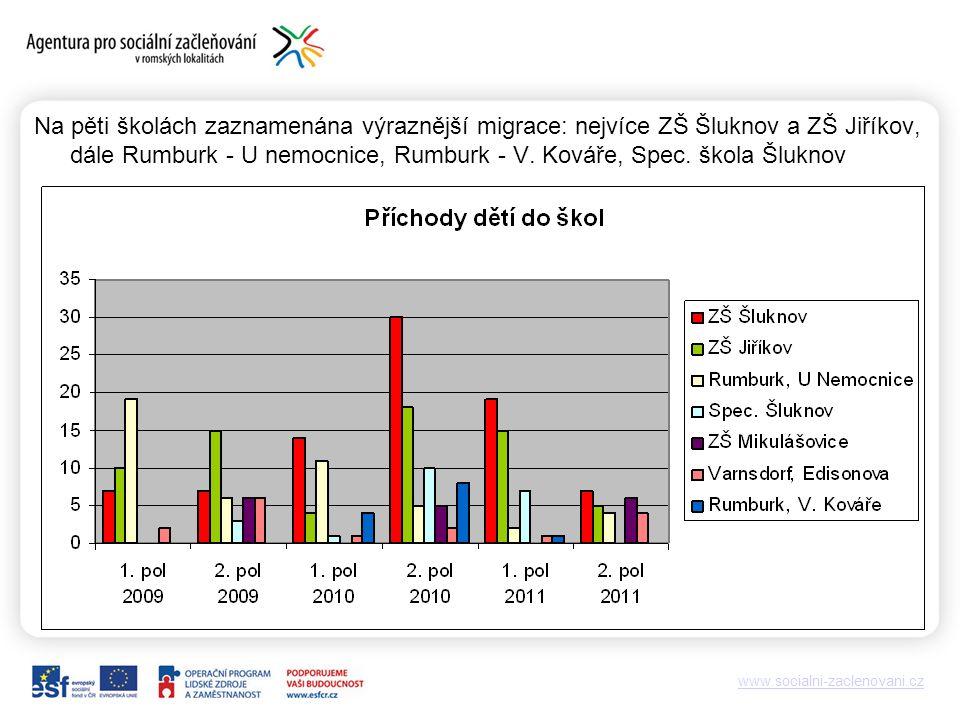 www.socialni-zaclenovani.cz Na pěti školách zaznamenána výraznější migrace: nejvíce ZŠ Šluknov a ZŠ Jiříkov, dále Rumburk - U nemocnice, Rumburk - V.