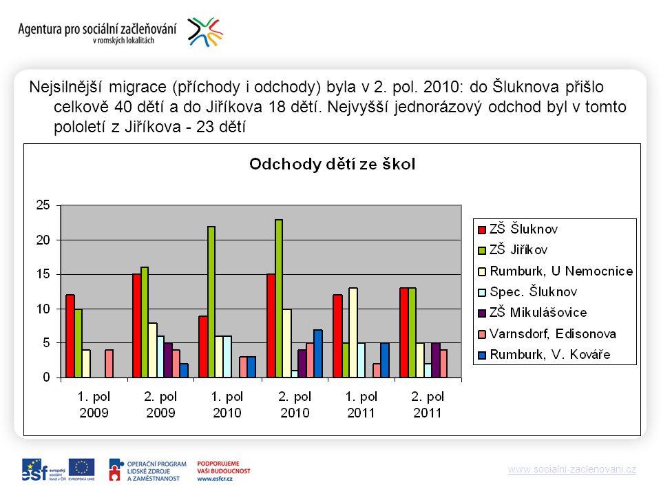 www.socialni-zaclenovani.cz Nejsilnější migrace (příchody i odchody) byla v 2.