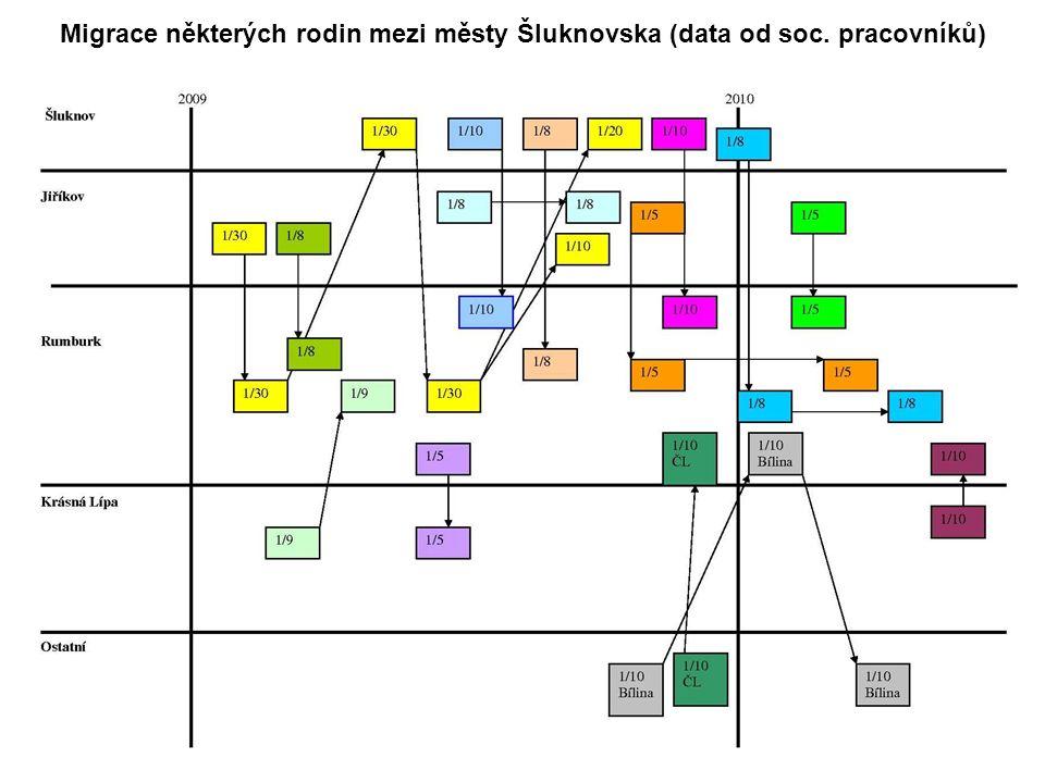 www.socialni-zaclenovani.cz Migrace některých rodin mezi městy Šluknovska (data od soc. pracovníků)