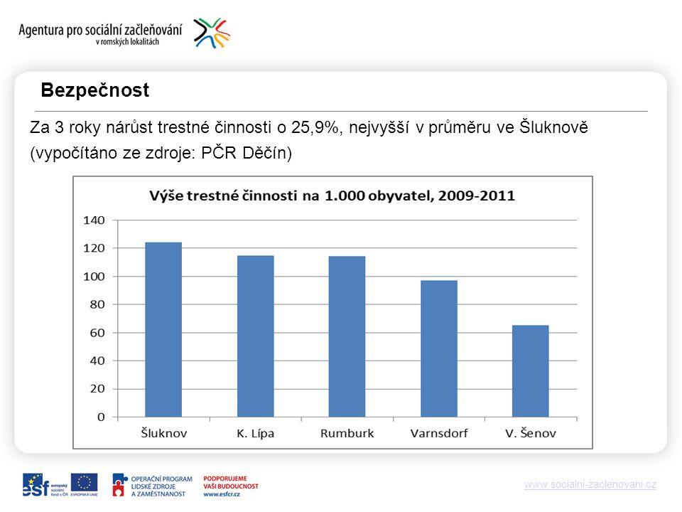 www.socialni-zaclenovani.cz Bezpečnost Za 3 roky nárůst trestné činnosti o 25,9%, nejvyšší v průměru ve Šluknově (vypočítáno ze zdroje: PČR Děčín)
