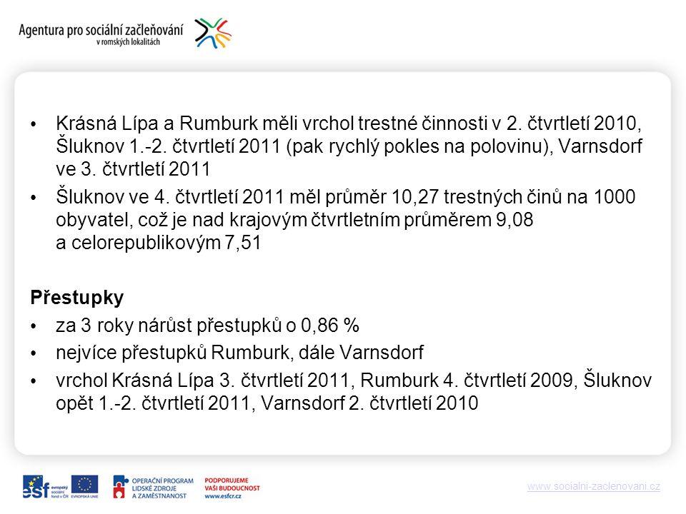 www.socialni-zaclenovani.cz Krásná Lípa a Rumburk měli vrchol trestné činnosti v 2.