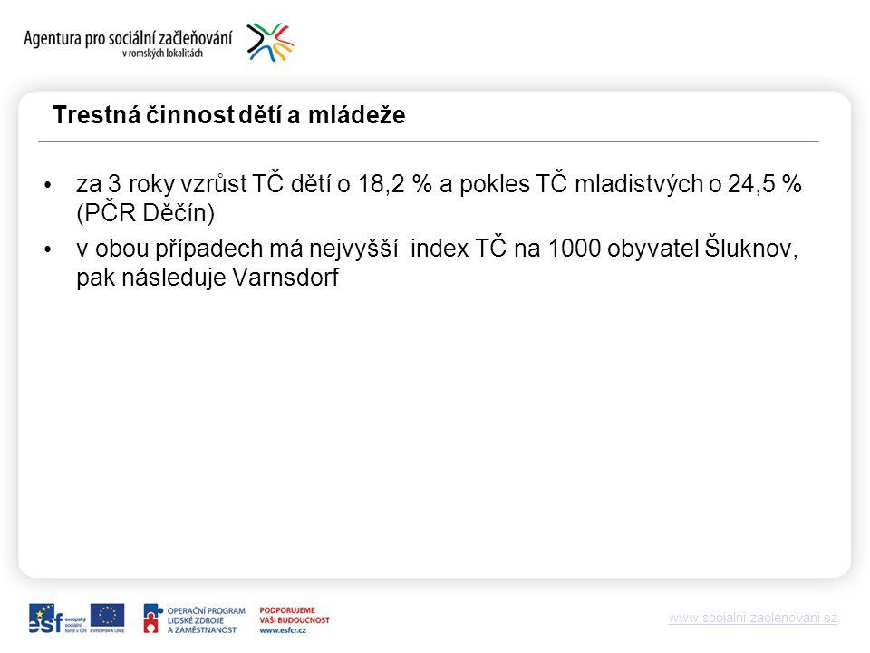 Trestná činnost dětí a mládeže za 3 roky vzrůst TČ dětí o 18,2 % a pokles TČ mladistvých o 24,5 % (PČR Děčín) v obou případech má nejvyšší index TČ na 1000 obyvatel Šluknov, pak následuje Varnsdorf