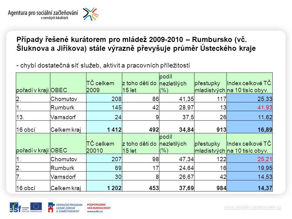 www.socialni-zaclenovani.cz Případy řešené kurátorem pro mládež 2009-2010 – Rumbursko (vč.