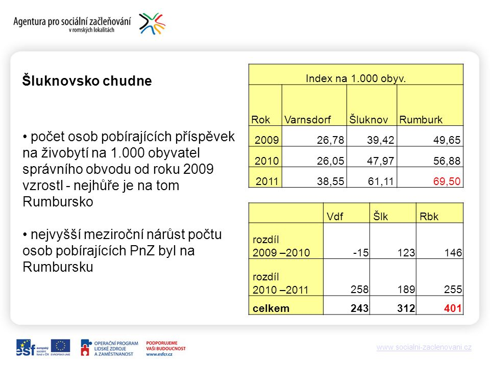 www.socialni-zaclenovani.cz Šluknovsko chudne Vdf Šlk Rbk rozdíl 2009 –2010-15123146 rozdíl 2010 –2011258189255 celkem243312401 Index na 1.000 obyv.