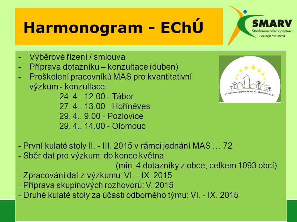 Harmonogram - EChÚ -Výběrové řízení / smlouva -Příprava dotazníku – konzultace (duben) -Proškolení pracovníků MAS pro kvantitativní výzkum - konzultace: 24.