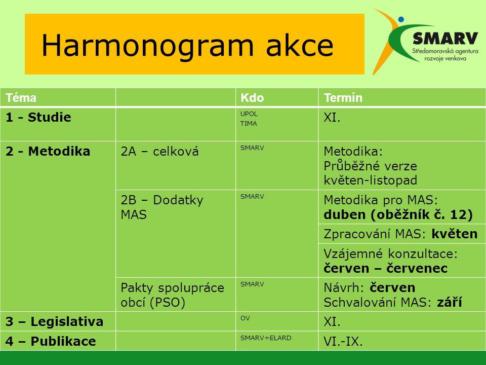 Harmonogram akce TémaKdoTermín 1 - Studie UPOL TIMA XI.