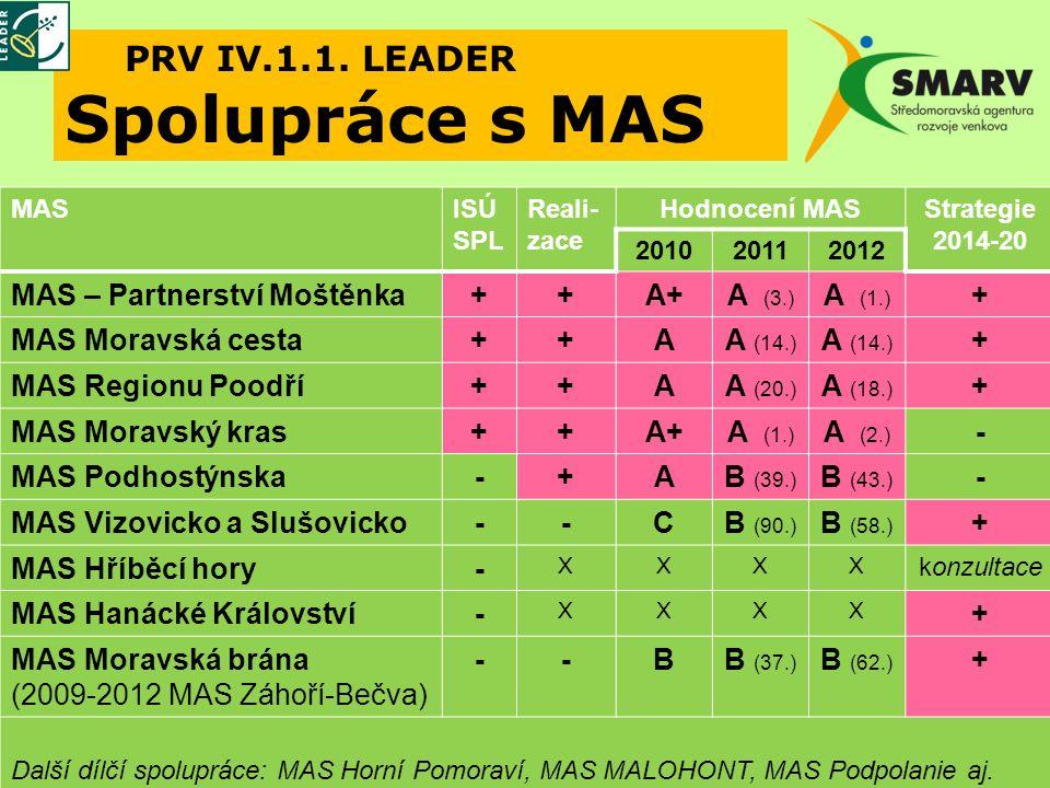 Vize MAS 2014+ MAS: 1) platforma spolupráce různých subjektů 2) facilitátor propojování sektorů V+P+N (dotační poradenství: OPŽP, OP PIK, PRV) 3) aktivátor spolupráce obcí 4) dotační agentura (SCLLD) Nové cíle spolupráce obcí na platformě MAS: 1) Integrované projekty (IROP, OP ZAM, CLLD, ITI) 2) Řešení nezaměstnanosti a podpora podnikání 3) Animace školství v regionu (OP VVV) 4) Efektivní chod úřadů (vlastní zdroje) (řešení spolupráce obcí na platformě MAS)