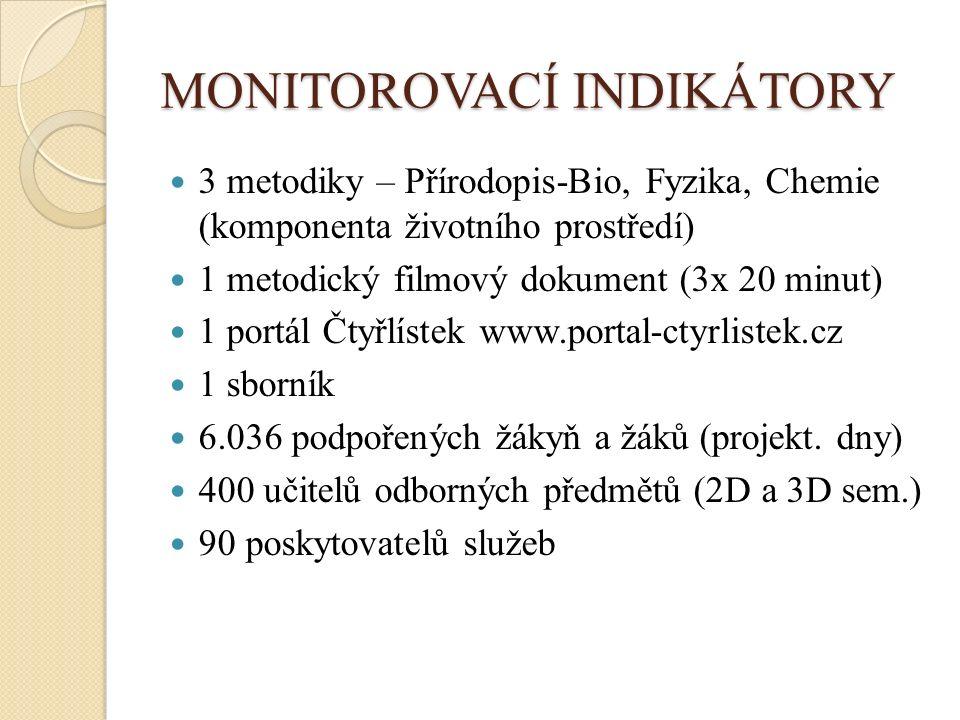 MONITOROVACÍ INDIKÁTORY 3 metodiky – Přírodopis-Bio, Fyzika, Chemie (komponenta životního prostředí) 1 metodický filmový dokument (3x 20 minut) 1 portál Čtyřlístek www.portal-ctyrlistek.cz 1 sborník 6.036 podpořených žákyň a žáků (projekt.