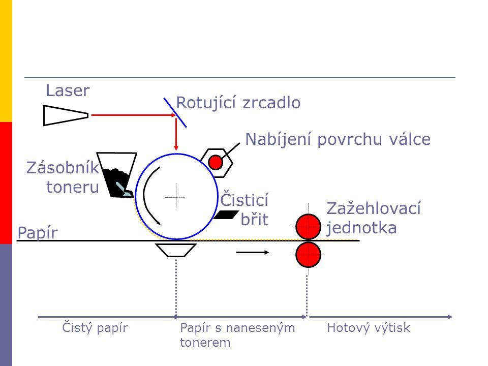 Laser Rotující zrcadlo Zásobník toneru Nabíjení povrchu válce Papír Čisticí břit Zažehlovací jednotka Čistý papírPapír s naneseným tonerem Hotový výti