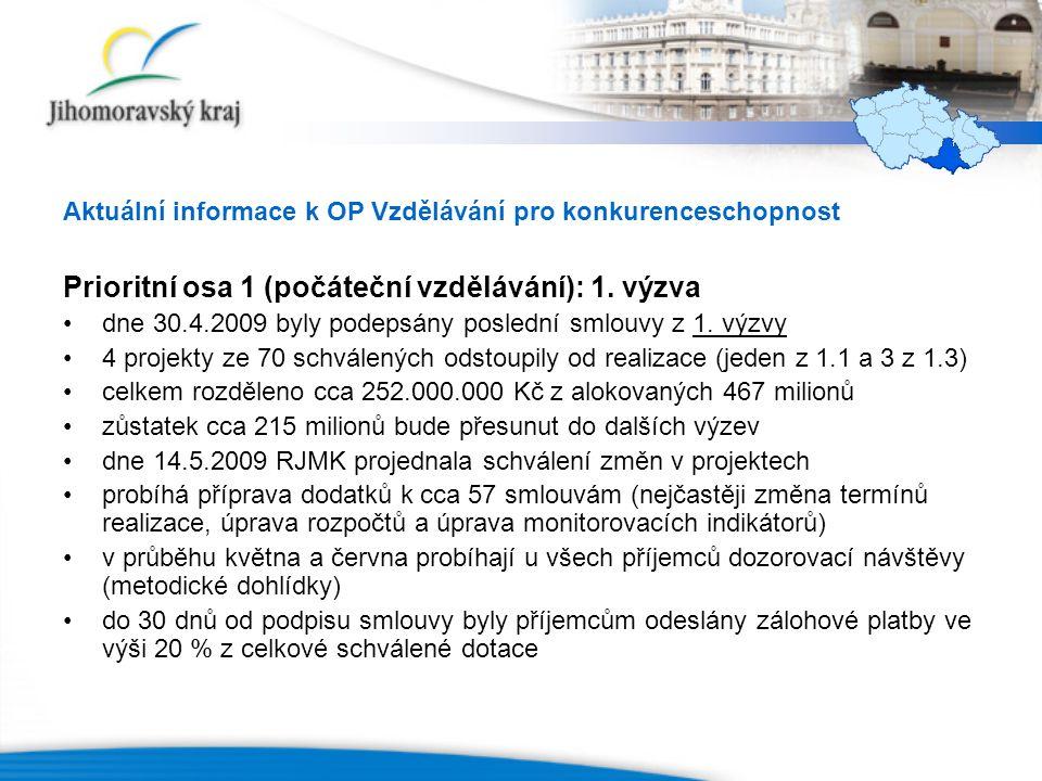 Aktuální informace k OP Vzdělávání pro konkurenceschopnost Prioritní osa 1 (počáteční vzdělávání): 1.