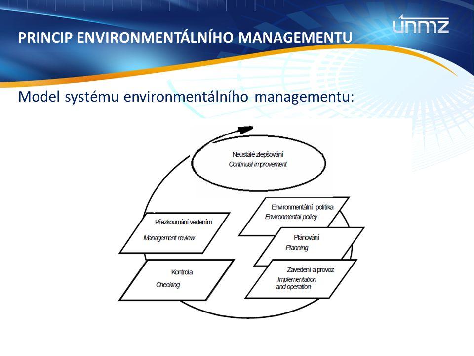 PRINCIP ENVIRONMENTÁLNÍHO MANAGEMENTU Model systému environmentálního managementu: