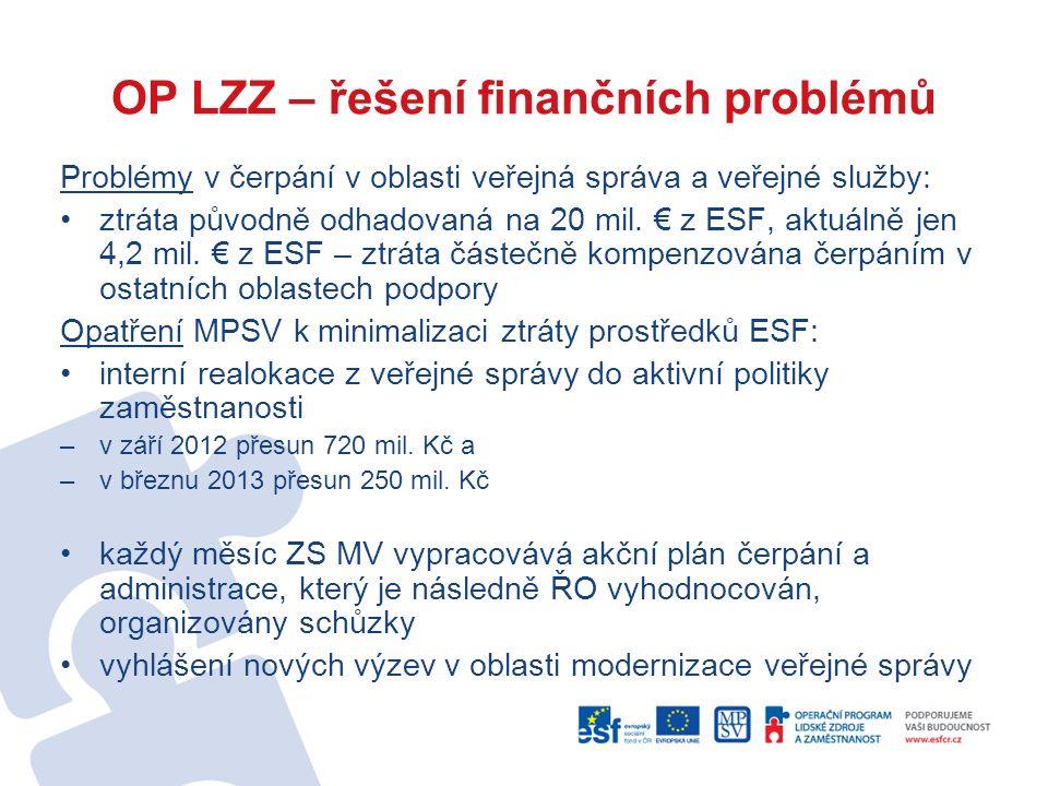OP LZZ – řešení finančních problémů Problémy v čerpání v oblasti veřejná správa a veřejné služby: ztráta původně odhadovaná na 20 mil. € z ESF, aktuál