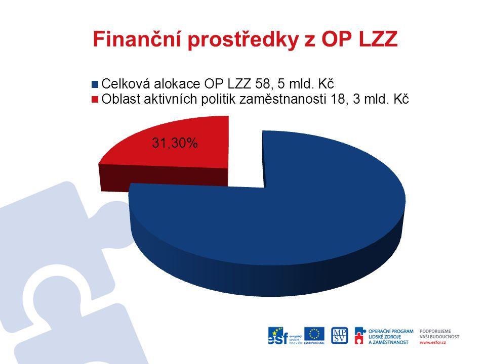 Finanční prostředky z OP LZZ