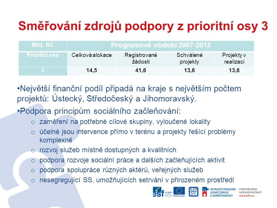 Směřování zdrojů podpory z prioritní osy 3 Největší finanční podíl připadá na kraje s největším počtem projektů: Ústecký, Středočeský a Jihomoravský.