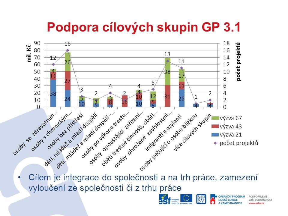 Podpora cílových skupin GP 3.1 Cílem je integrace do společnosti a na trh práce, zamezení vyloučení ze společnosti či z trhu práce