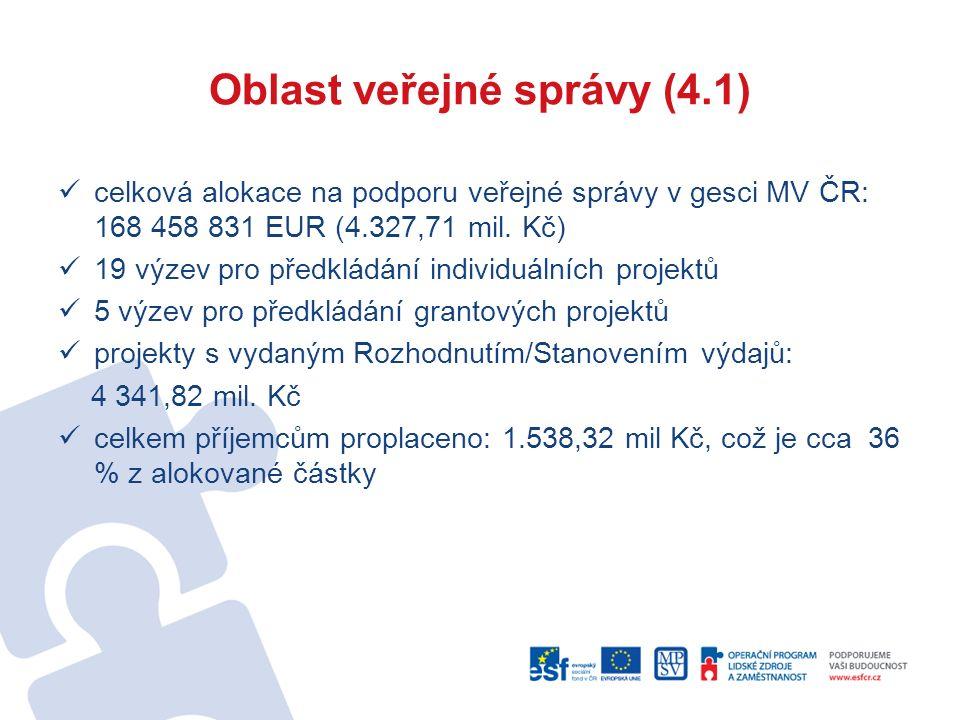 Oblast veřejné správy (4.1) celková alokace na podporu veřejné správy v gesci MV ČR: 168 458 831 EUR (4.327,71 mil. Kč) 19 výzev pro předkládání indiv