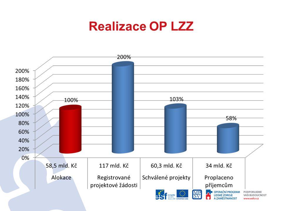 Realizace OP LZZ