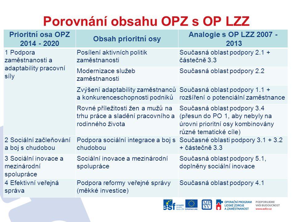 Porovnání obsahu OPZ s OP LZZ Prioritní osa OPZ 2014 - 2020 Obsah prioritní osy Analogie s OP LZZ 2007 - 2013 1 Podpora zaměstnanosti a adaptability p