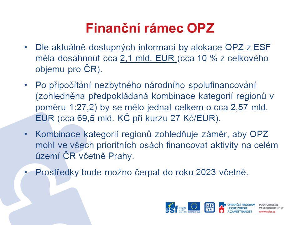 Finanční rámec OPZ Dle aktuálně dostupných informací by alokace OPZ z ESF měla dosáhnout cca 2,1 mld. EUR (cca 10 % z celkového objemu pro ČR). Po při