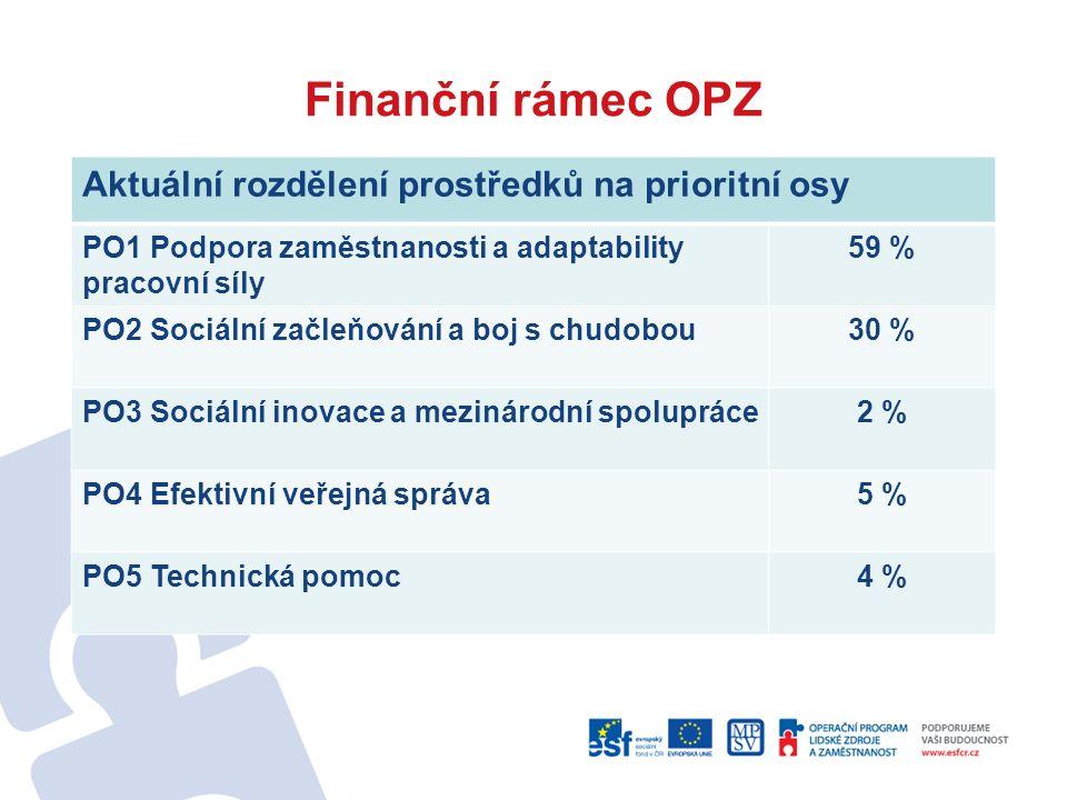 Finanční rámec OPZ Aktuální rozdělení prostředků na prioritní osy PO1 Podpora zaměstnanosti a adaptability pracovní síly 59 % PO2 Sociální začleňování a boj s chudobou30 % PO3 Sociální inovace a mezinárodní spolupráce2 % PO4 Efektivní veřejná správa5 % PO5 Technická pomoc4 %