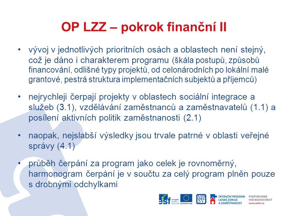 OP LZZ – pokrok finanční II vývoj v jednotlivých prioritních osách a oblastech není stejný, což je dáno i charakterem programu (škála postupů, způsobů