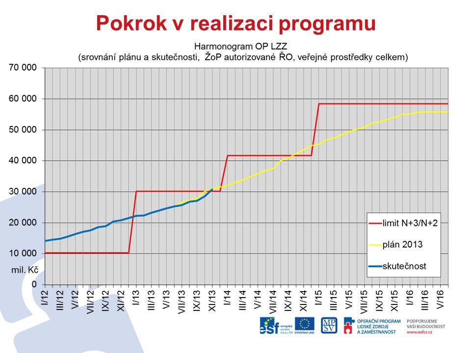 Pokrok v realizaci programu