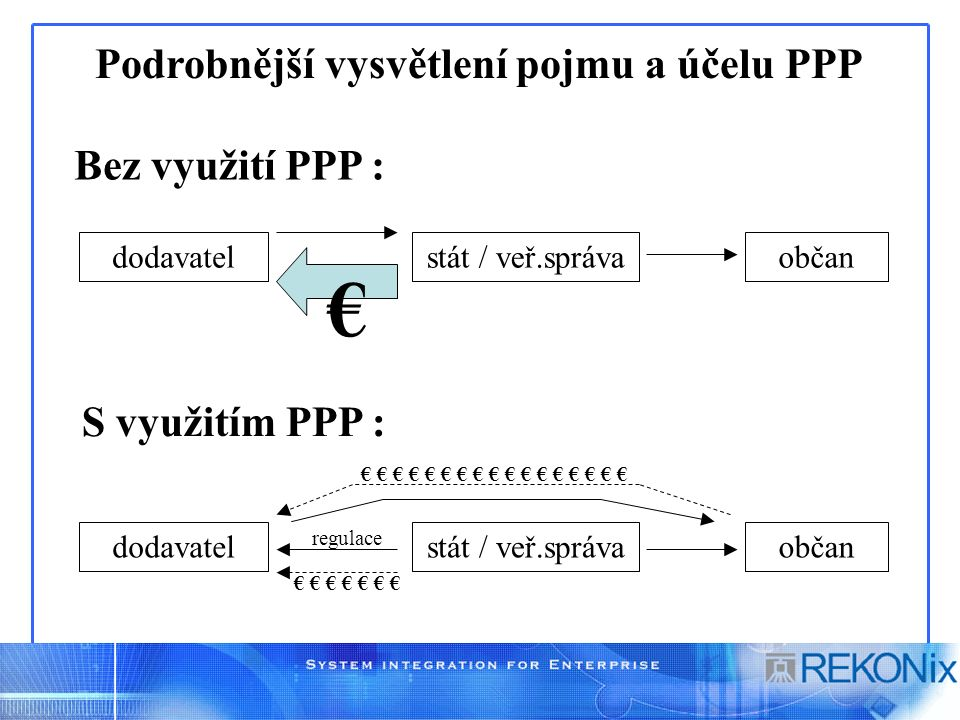 Podrobnější vysvětlení pojmu a účelu PPP S využitím PPP : Bez využití PPP : dodavatelstát / veř.správaobčan € dodavatelstát / veř.správaobčan € € € €