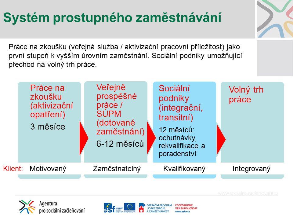 Systém prostupného zaměstnávání Práce na zkoušku (aktivizační opatření) 3 měsíce Veřejně prospěšné práce / SÚPM (dotované zaměstnání) 6-12 měsíců Sociální podniky (integrační, transitní) 12 měsíců: ochutnávky, rekvalifikace a poradenství Volný trh práce Klient: Motivovaný Zaměstnatelný Kvalifikovaný Integrovaný Práce na zkoušku (veřejná služba / aktivizační pracovní příležitost) jako první stupeň k vyšším úrovním zaměstnání.