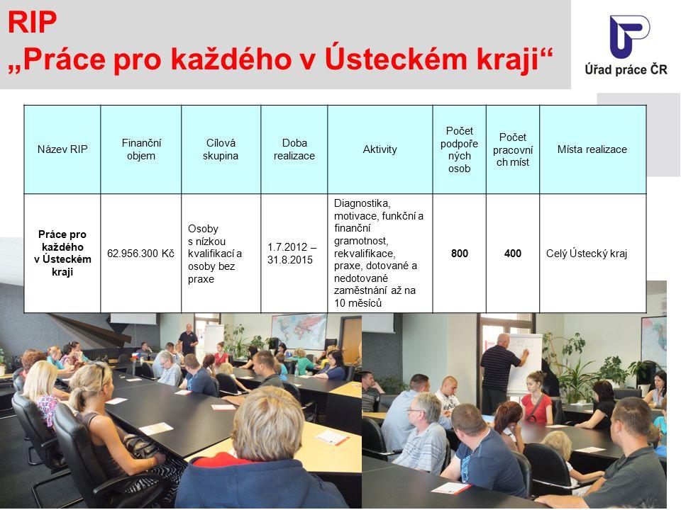 """RIP """"Práce pro každého v Ústeckém kraji Název RIP Finanční objem Cílová skupina Doba realizace Aktivity Počet podpoře ných osob Počet pracovní ch míst Místa realizace Práce pro každého v Ústeckém kraji 62.956.300 Kč Osoby s nízkou kvalifikací a osoby bez praxe 1.7.2012 – 31.8.2015 Diagnostika, motivace, funkční a finanční gramotnost, rekvalifikace, praxe, dotované a nedotované zaměstnání až na 10 měsíců 800400Celý Ústecký kraj"""
