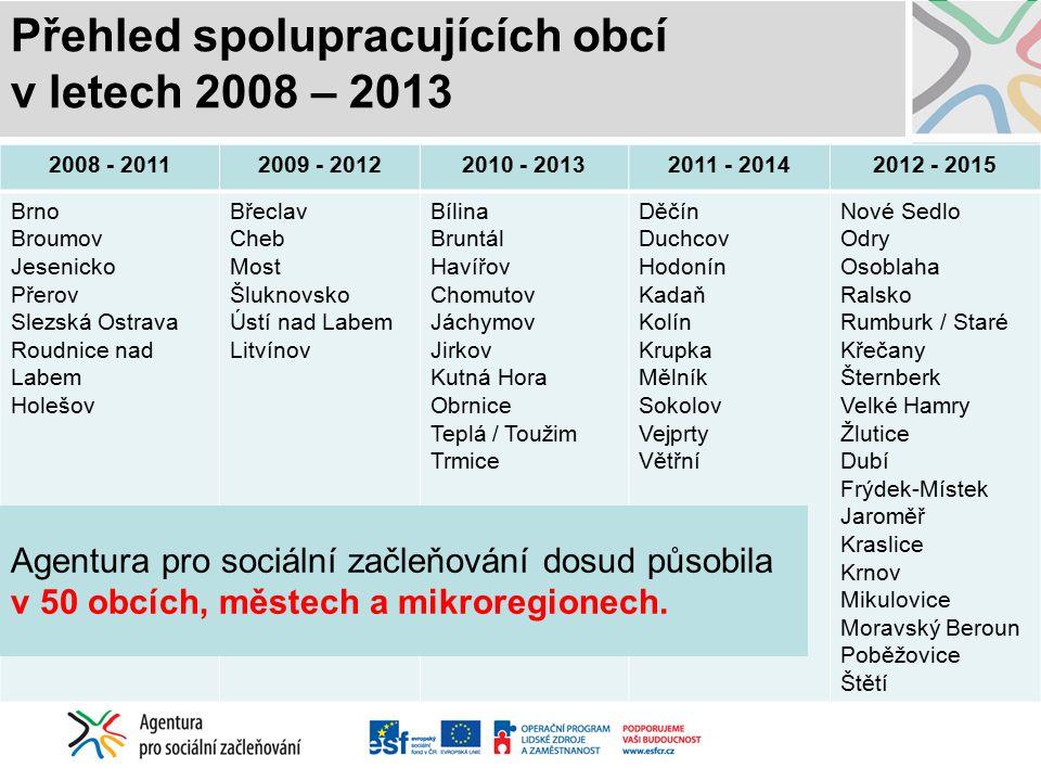 Přehled spolupracujících obcí v letech 2008 – 2013 2008 - 20112009 - 20122010 - 20132011 - 20142012 - 2015 Brno Broumov Jesenicko Přerov Slezská Ostra