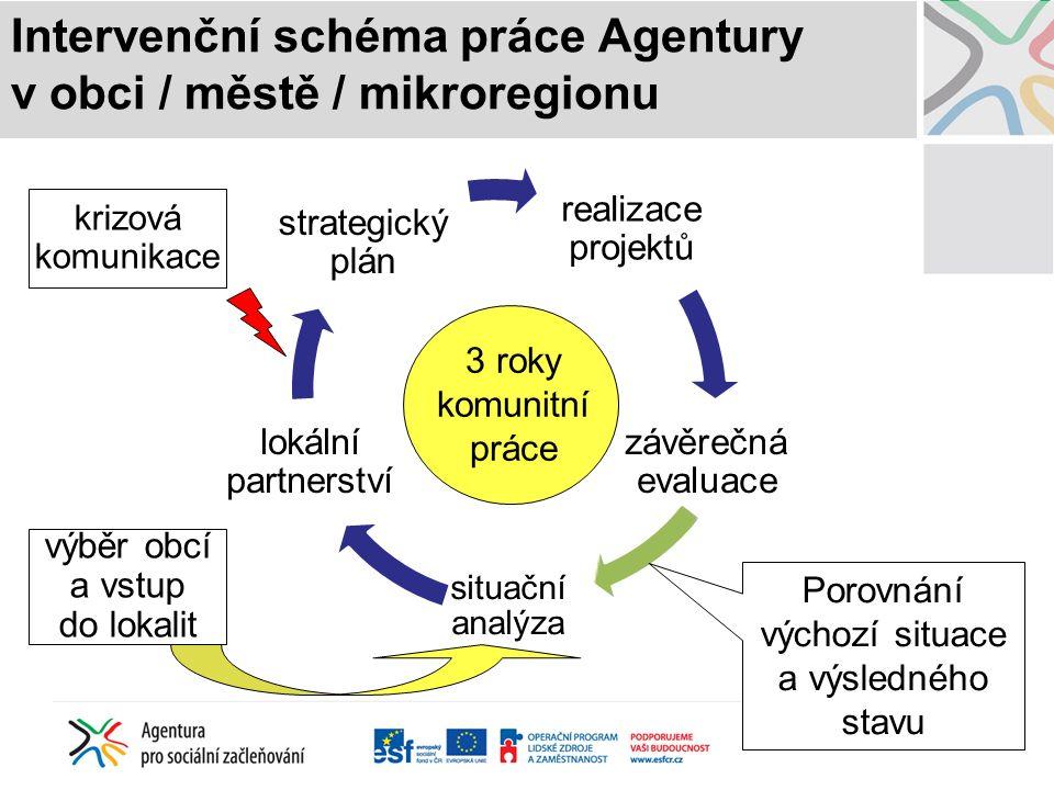 Intervenční schéma práce Agentury v obci / městě / mikroregionu realizace projektů závěrečná evaluace situační analýza lokální partnerství strategický