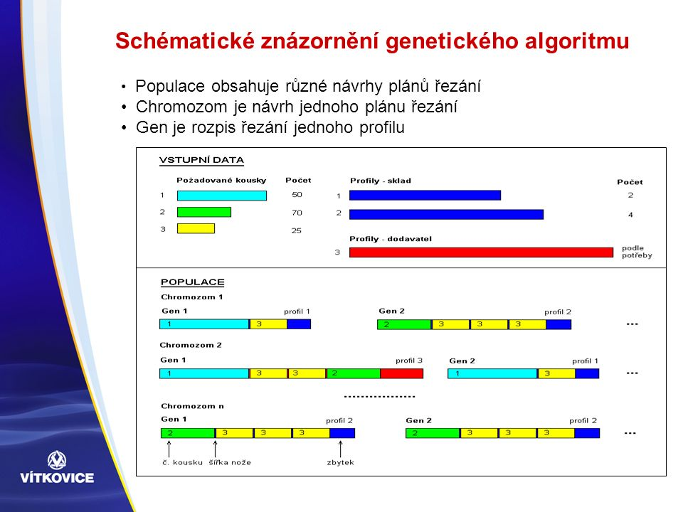 Schématické znázornění genetického algoritmu Populace obsahuje různé návrhy plánů řezání Chromozom je návrh jednoho plánu řezání Gen je rozpis řezání