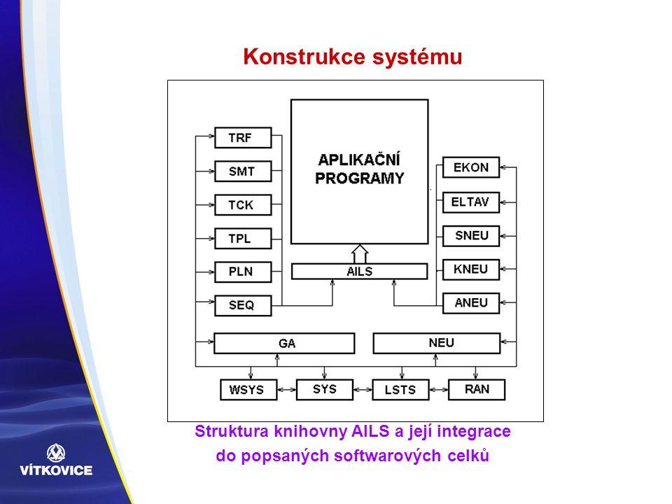 Konstrukce systému Struktura knihovny AILS a její integrace do popsaných softwarových celků