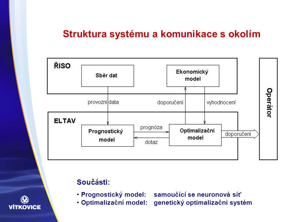 Struktura systému a komunikace s okolím Součásti: Prognostický model:samoučící se neuronová síť Optimalizační model: genetický optimalizační systém